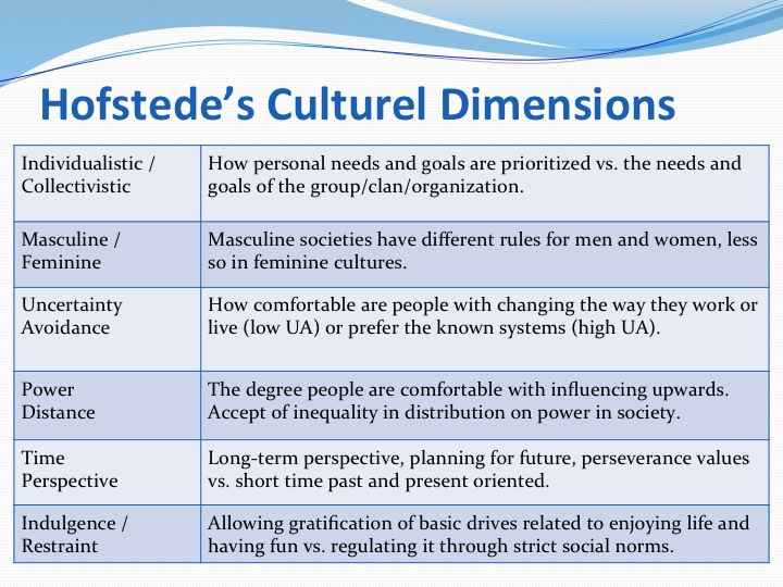 Hofstede\'s 6 dimensions of organizational culture essay