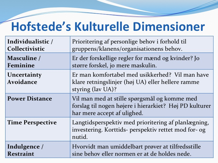 geert hofstedes cultural dimensions theory The work of social psychologist geert hofstede is  beyond hofstede's cultural dimensions theory: approaching a multicultural  cultural dimensions—the.