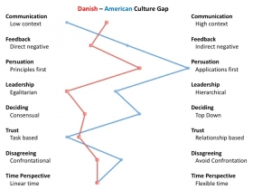 US DK Culture Gap