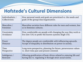 Table of Hofstede's Culture Values