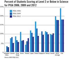 http://ncee.org/2014/05/statistic-of-the-month-engineering-and-science-degree-attainment-by-country/