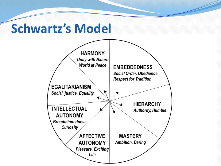 Schwartz's Culture Model | US DK Expats